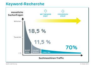 Abb. 1: Je nach Keyword-Art unterscheiden sich Suchvolumina, Wettbewerb und Conversion Quelle: seomoz.org