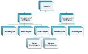 Abb. 2: Einer der wichtigsten Ranking-Faktoren: eine sinnvolle, flache Seitenarchitektur Quelle: artaxo AG