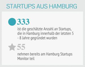 Hamburg Startups Monitor