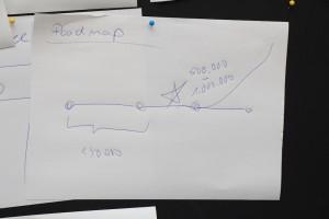 Immer gern in Startup Büros gesehen: Der Hockeystick