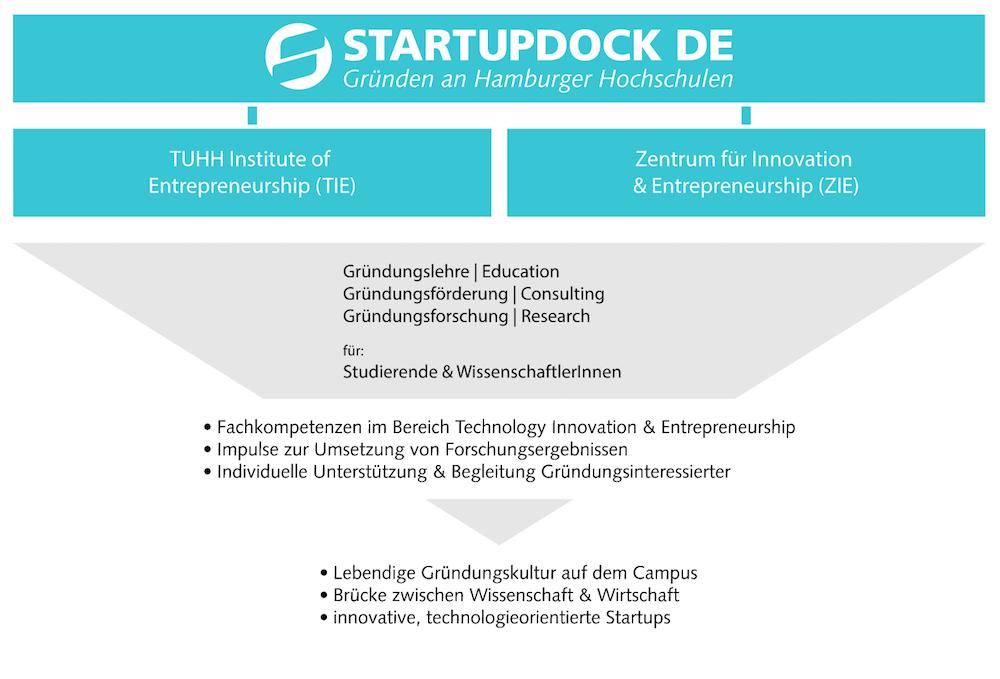 Die Aufgaben Verteilung am Startup Dock