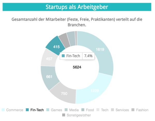 Anteil der Fintechs in Hamburg in der Branchenverteilung