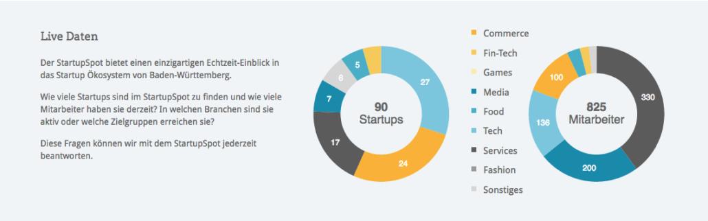 Ihr könnt euch Live Daten der Startups in Baden-Württemberg auf der StartupSpot Seite anschauen.