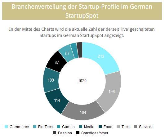 Das bieten der Hamburg Startup Monitor und der DSM - Hamburg Startups