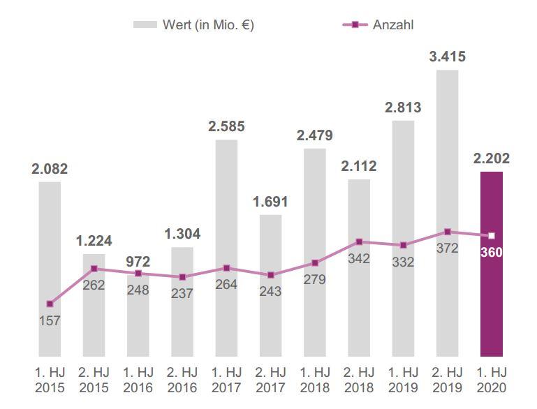 Entwicklung der Finanzierungsrunden pro Halbjahr seit 2015.