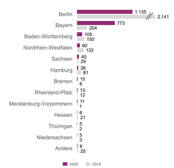 Volumen der Investitionen in Millionen Euro nach Bundesländern , jeweils erstes Halbjahr.